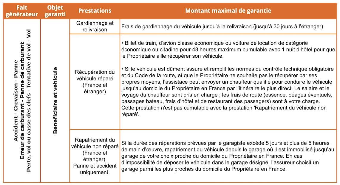 Tableau garantie d'assistance france